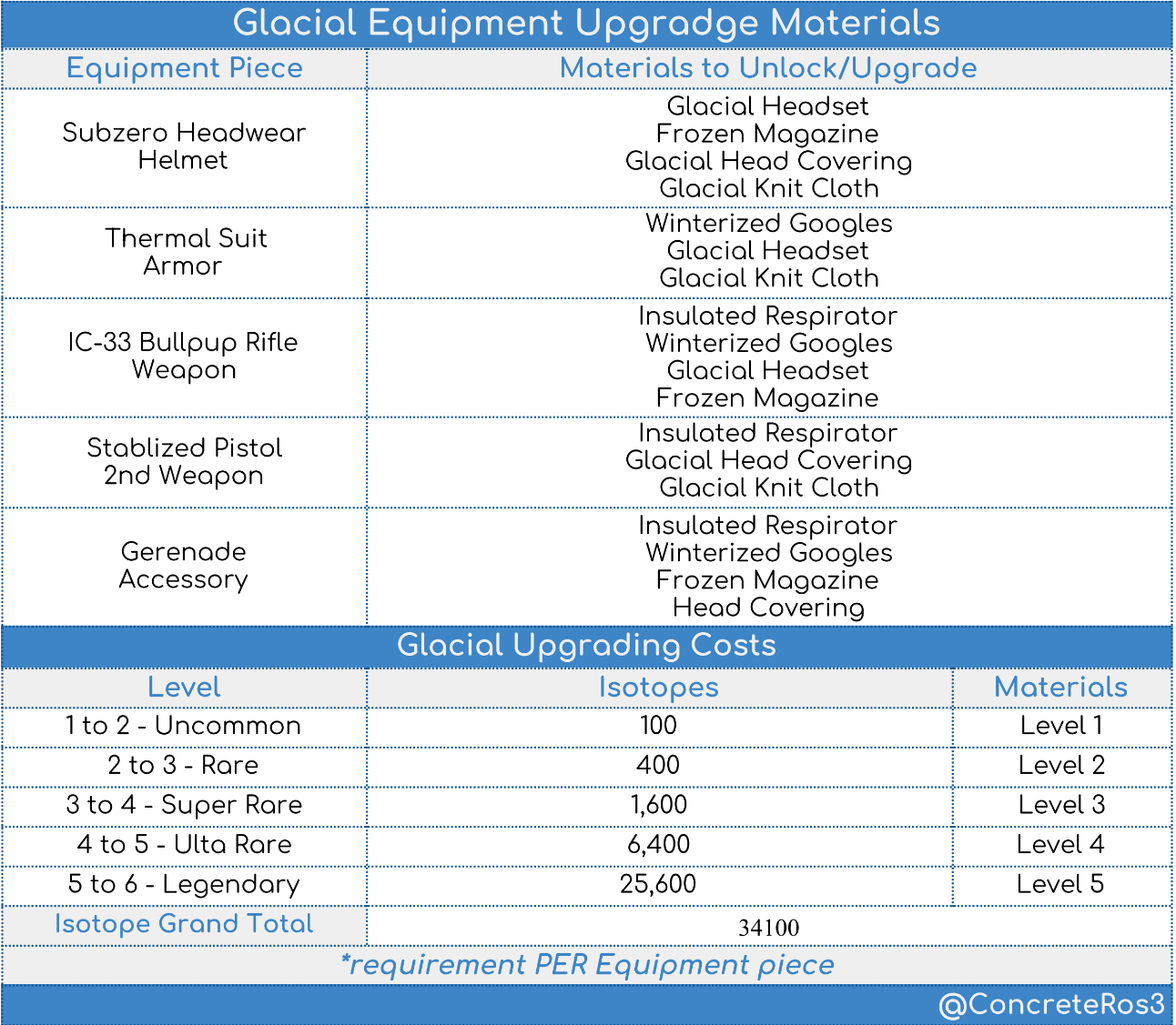 Glacial Equipment Upgrading Chart