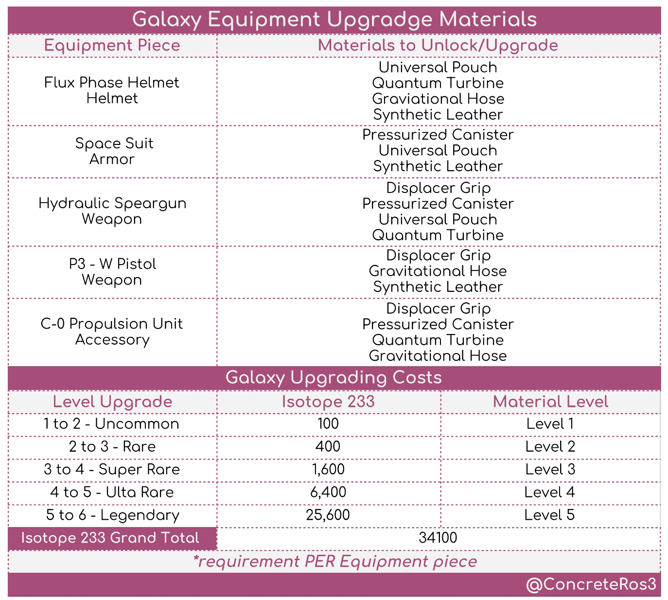 Galaxy Material Chart
