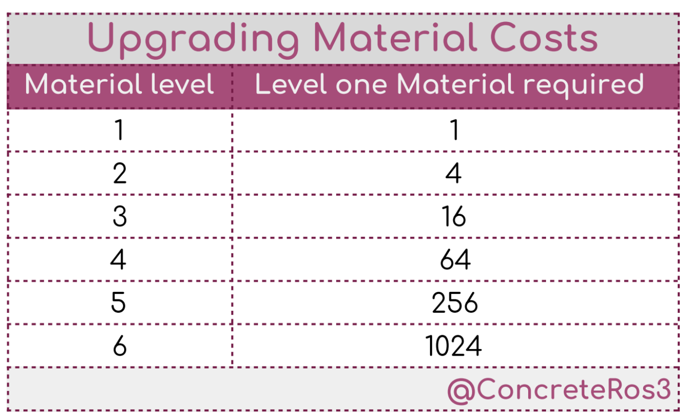 Upgrading Material Chart
