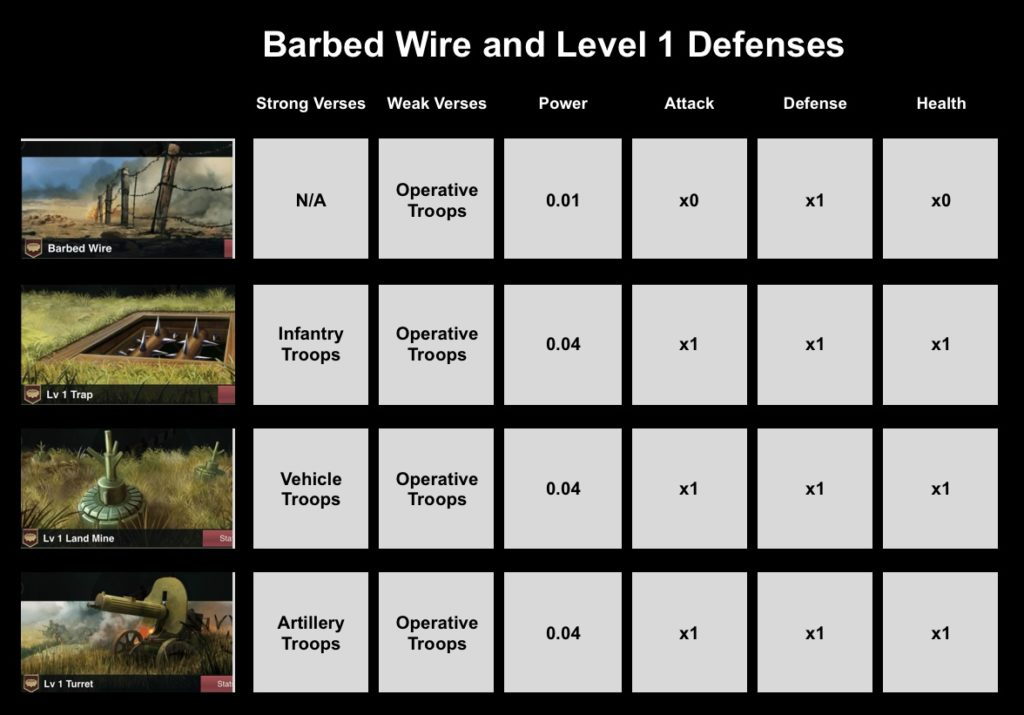 Barbed Wire and Level 1 Defenses