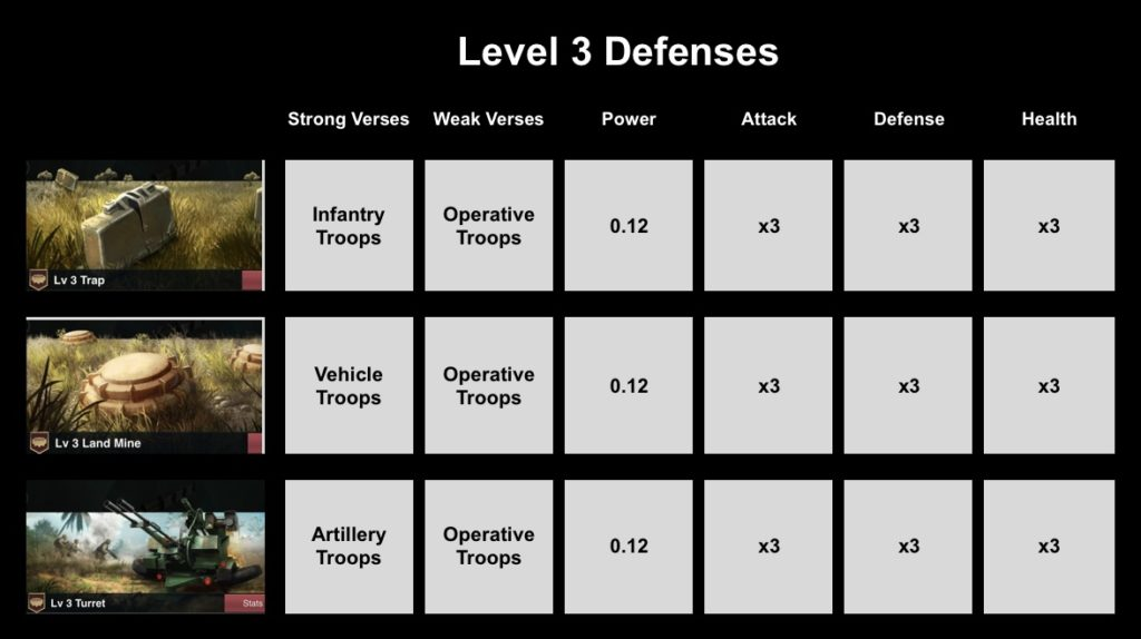 Level 3 Defenses