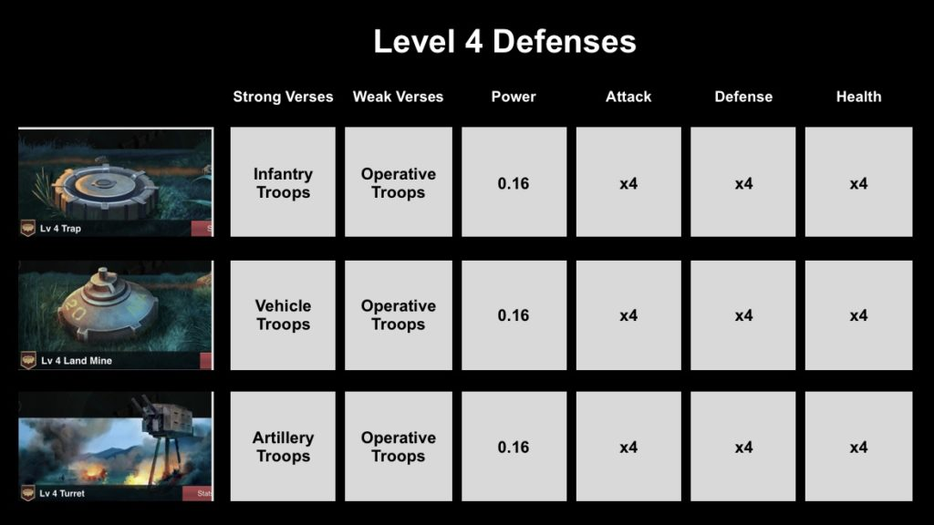 Level 5 Defenses