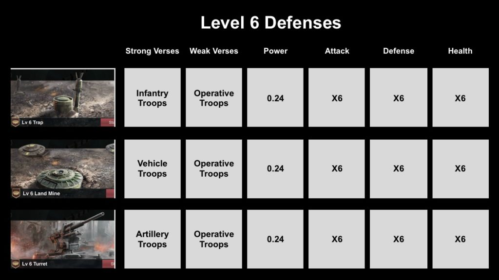Level 6 Defenses