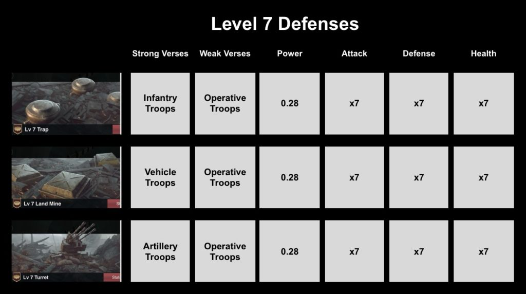 Level 7 Defenses