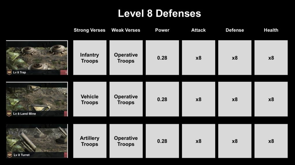 Level 8 Defenses