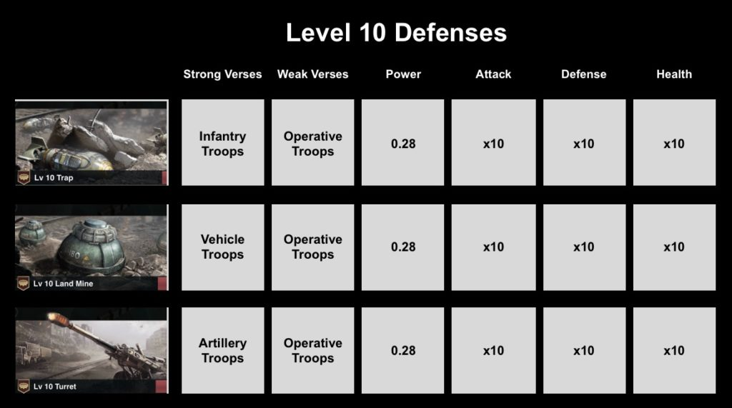 Level 10 Defenses