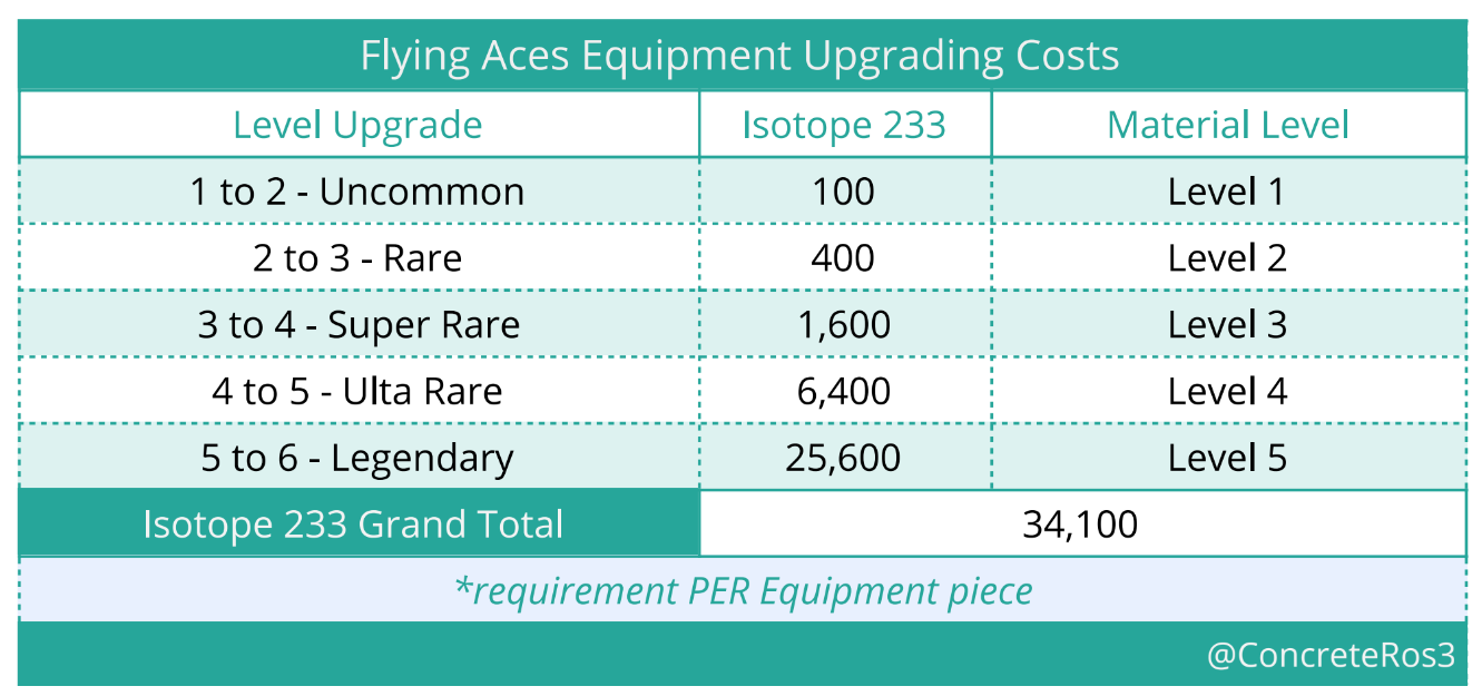 Upgrading Cost