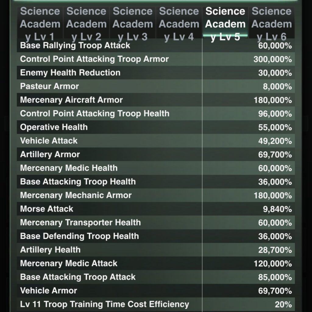 A Multitude of Stats can be found in the Science Academy